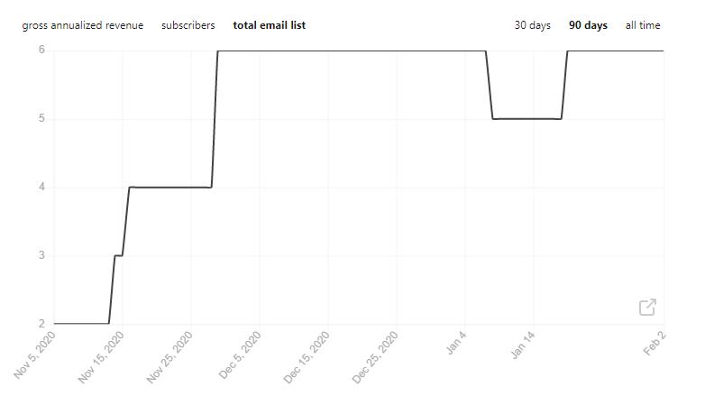 Subscriber bỏ đăng ký