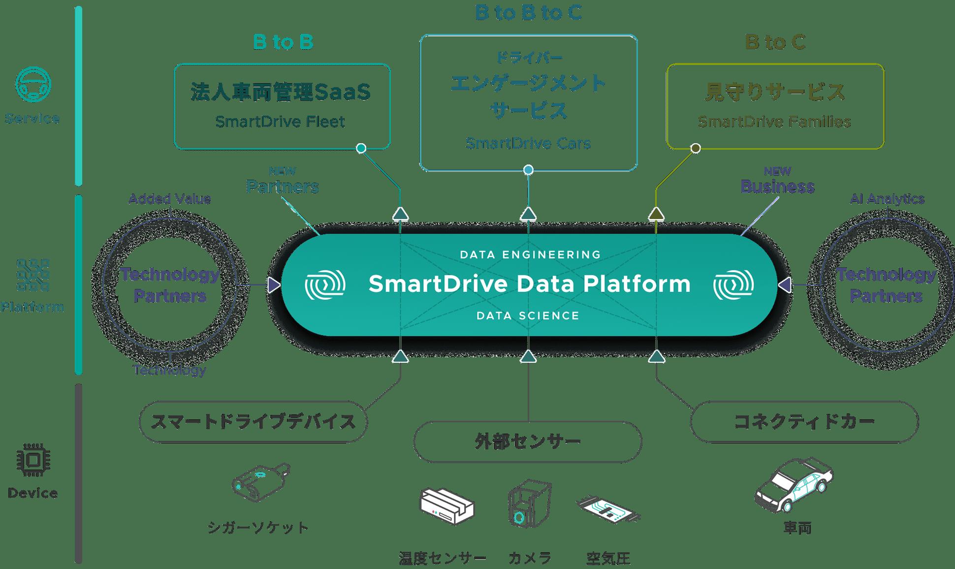 SmartDriveのビジネス