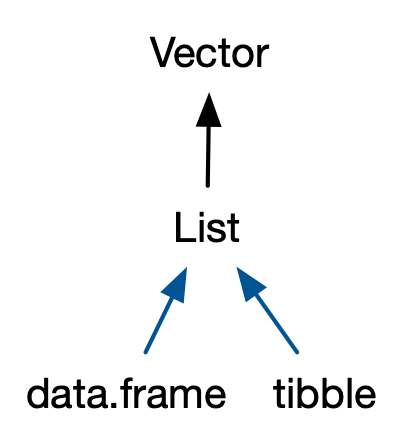 3 Vectors | Advanced R