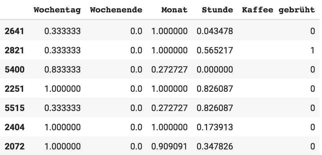 Darstellung der normalisierten Tabelle mit vereinheitlichtem numerischem Niveau der Daten auf Werte zwischen 0 und 1