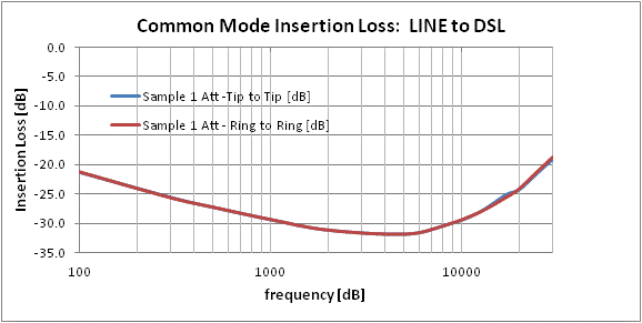 Common Mode Insertion Loss: LINE to DSL port