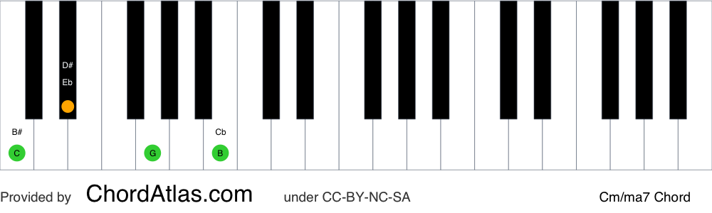 Piano chord chart for the C minor/major seventh chord (Cm/ma7). The notes C, Eb, G and B are highlighted.