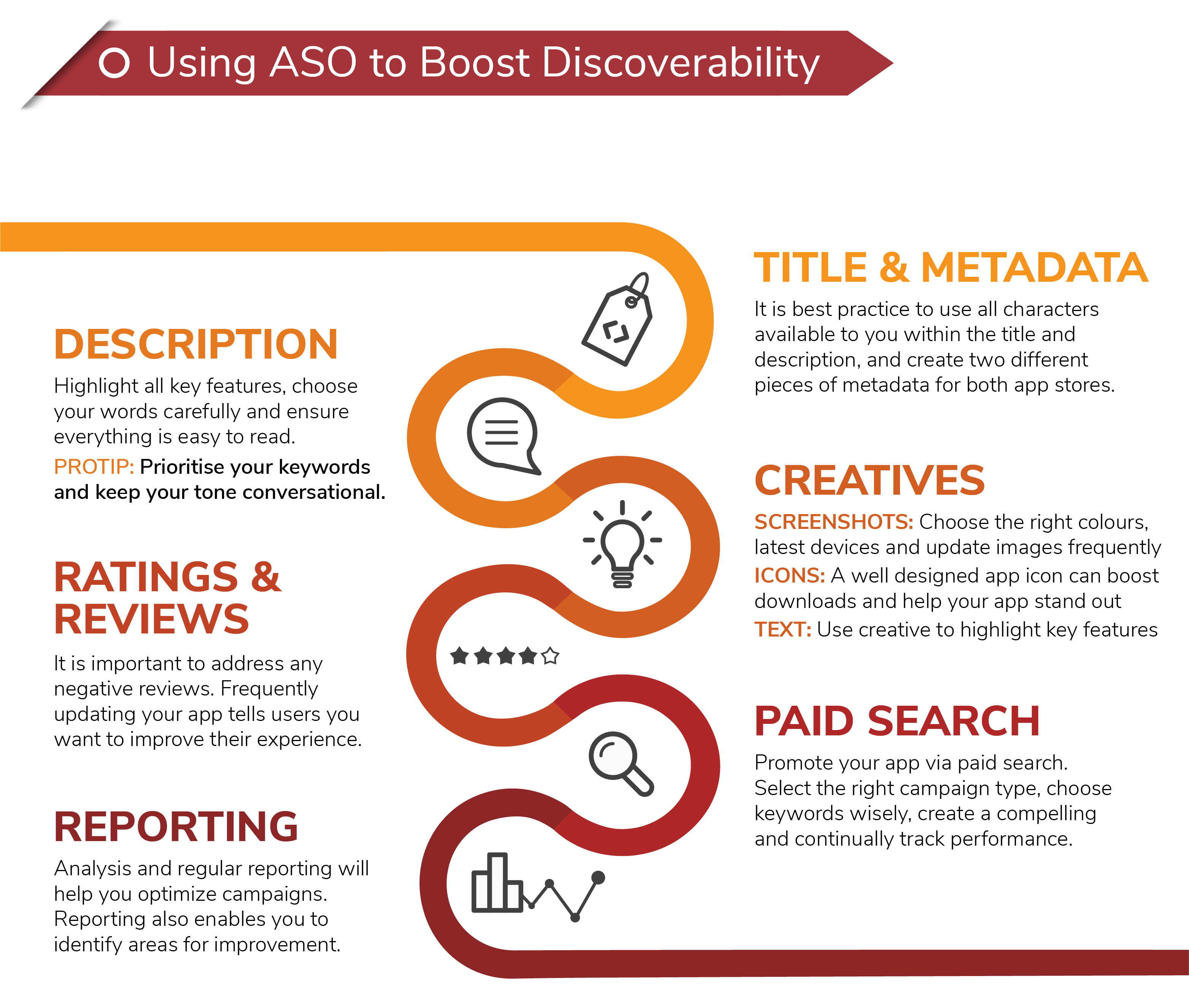 Using AS to Boost Discoverability
