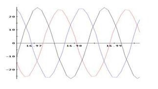Fig. 1: Time Series