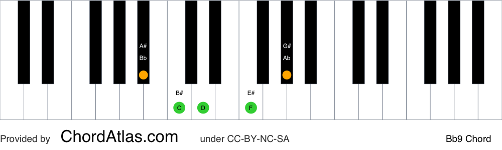 Piano chord chart for the B flat dominant ninth chord (Bb9). The notes Bb, D, F, Ab and C are highlighted.