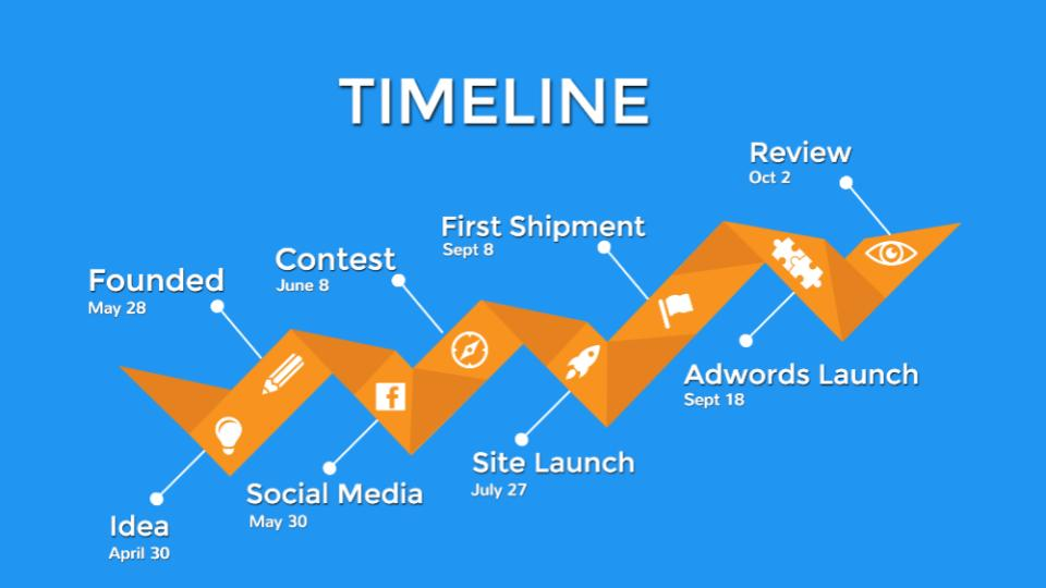 Launch Timeline
