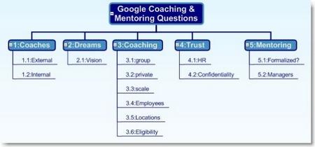 Google Career Coaching & Goals