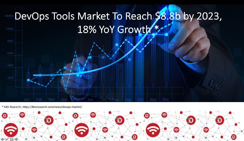 DevOps Tool Market Growth