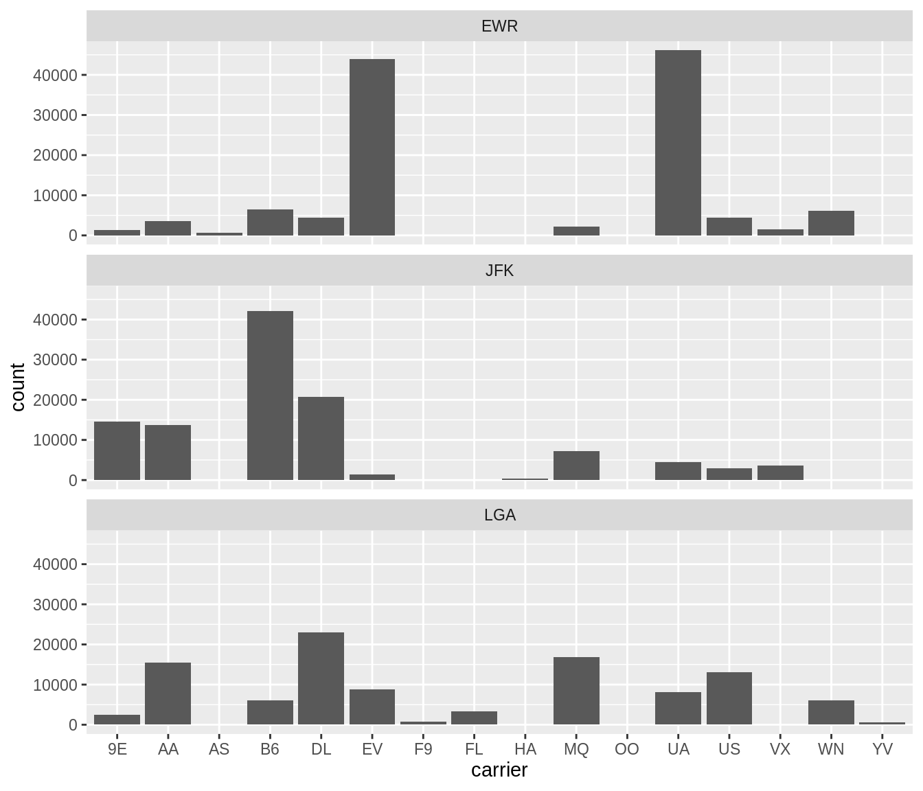 Faceted barplot comparing the number of flights by carrier and origin.