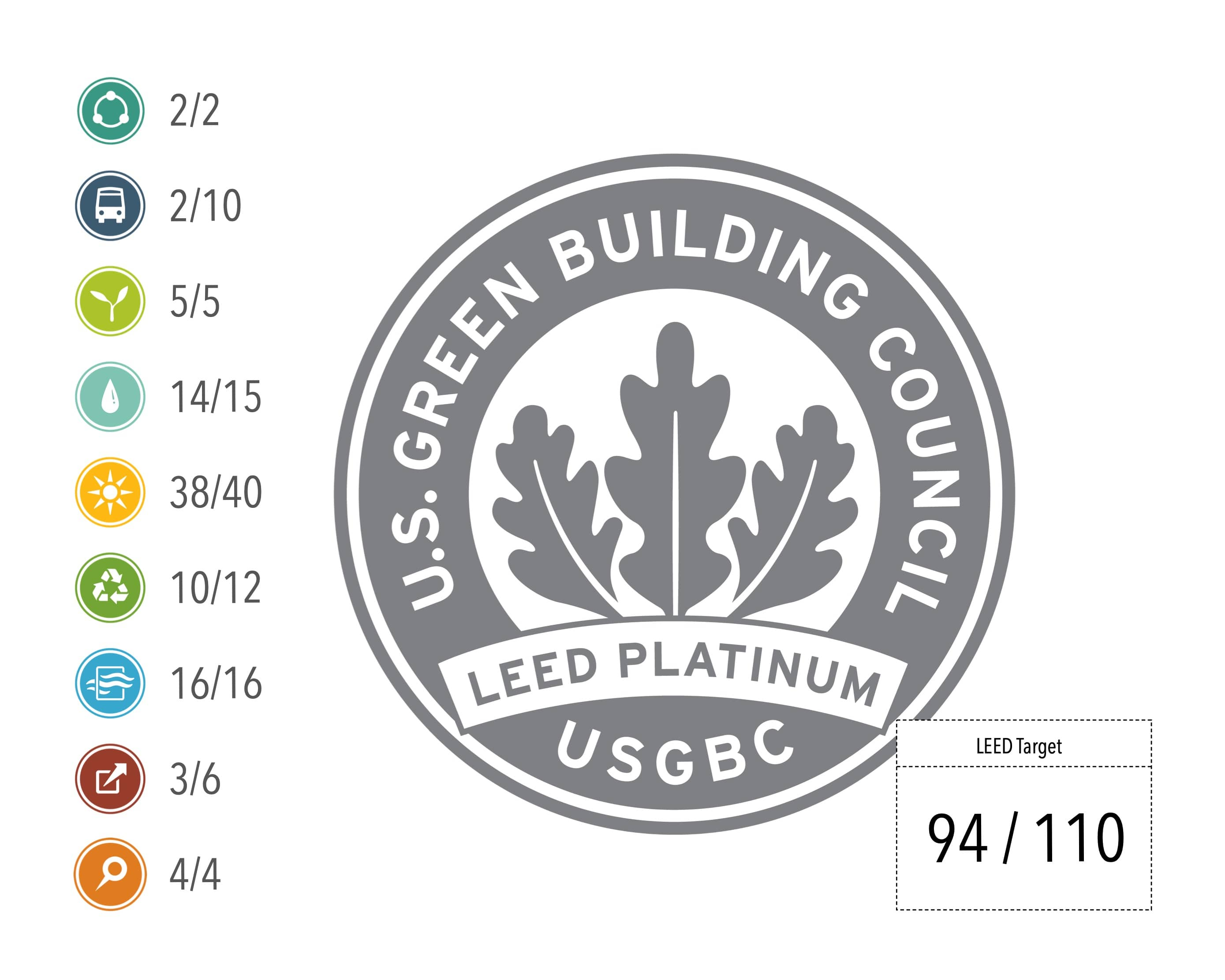A Homeowners First Take On LEED Certification