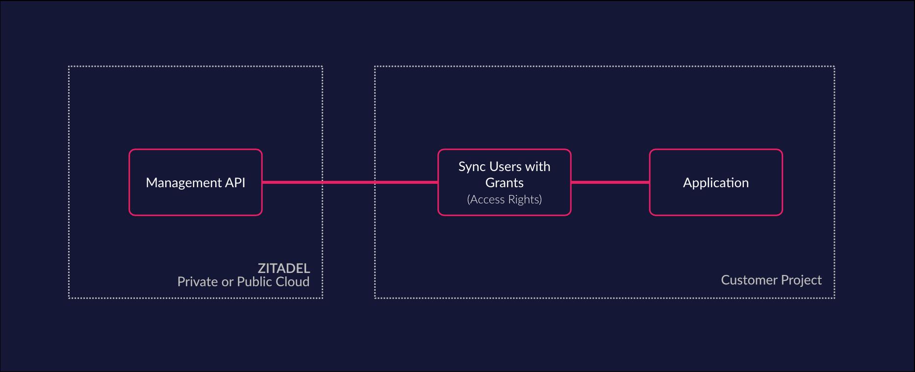 Custom Sync of data