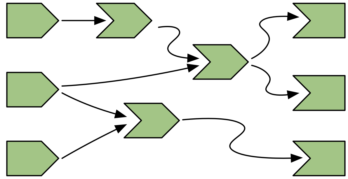 Complete reactive graph of an imaginary app containing three inputs, three reactive expressions, and three outputs.