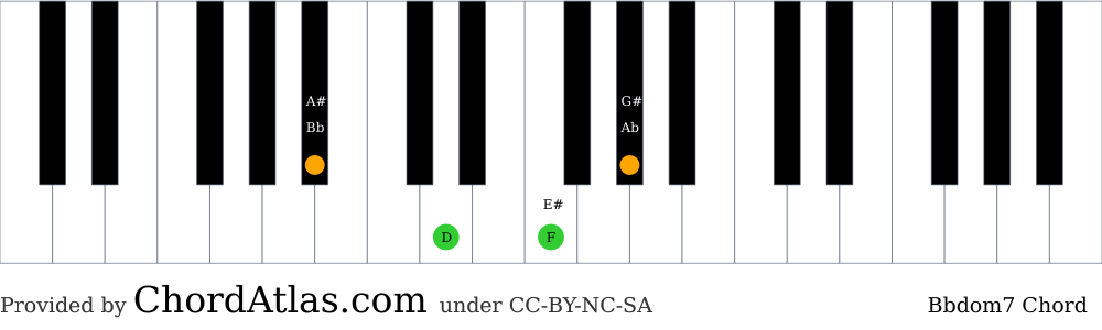 Piano chord chart for the B flat dominant seventh chord (Bbdom7). The notes Bb, D, F and Ab are highlighted.