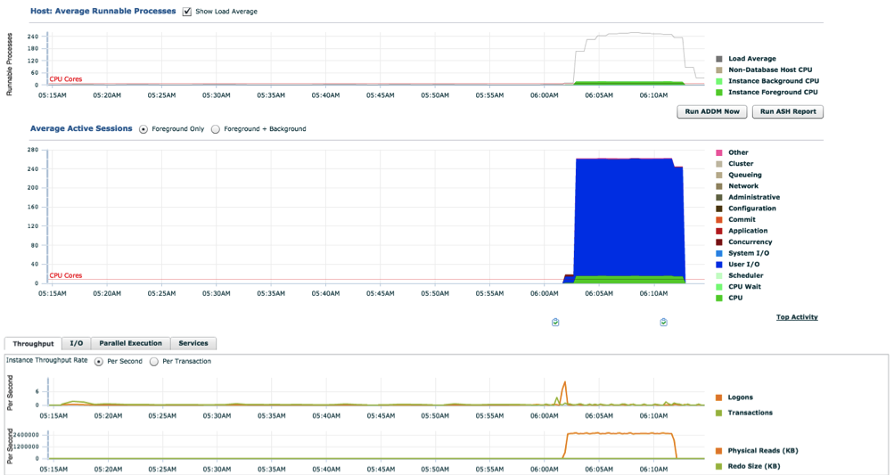 OCI Load perfomance and Throughput