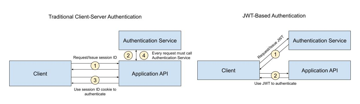 Traditional session-based authentication vs. JWT-based authentication