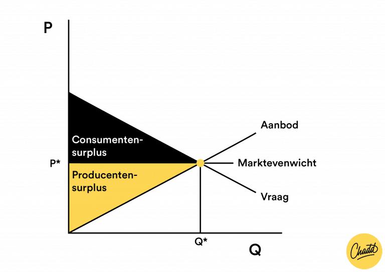 Markt en evenwichtprijs