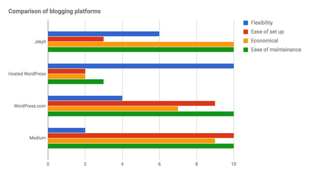 Blogging Platform Comparison