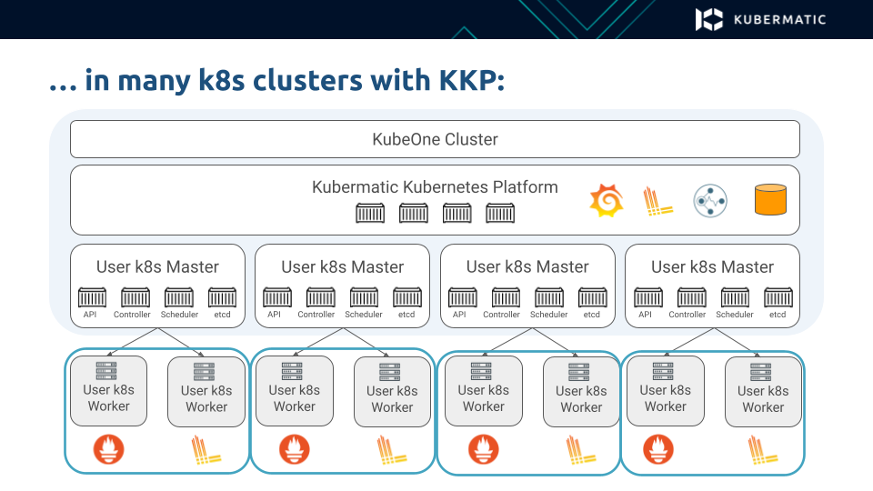 MLA in multiple Kubernetes clusters with KKP