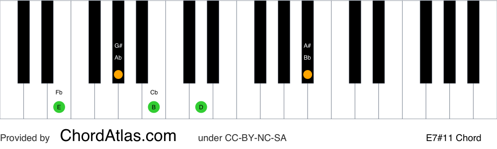 Piano chord chart for the E lydian dominant seventh chord (E7#11). The notes E, G#, B, D and A# are highlighted.