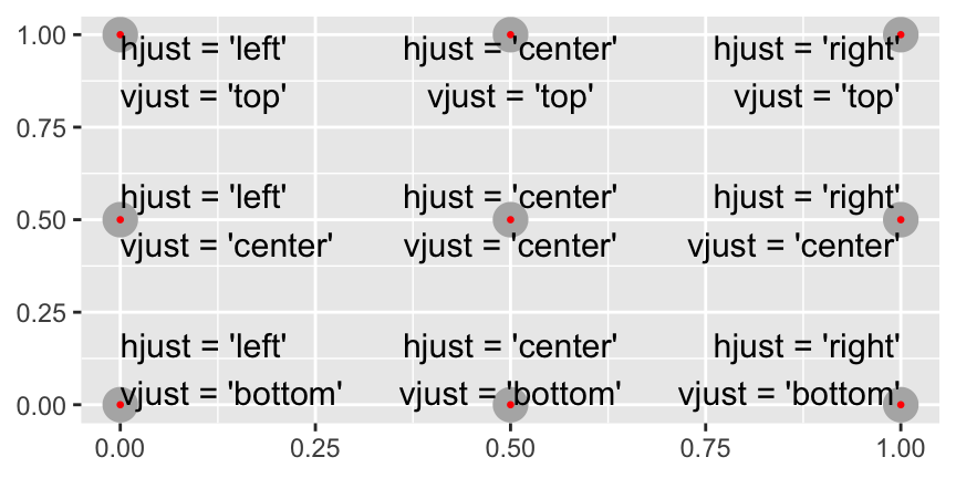 All nine combinations of `hjust` and `vjust`.