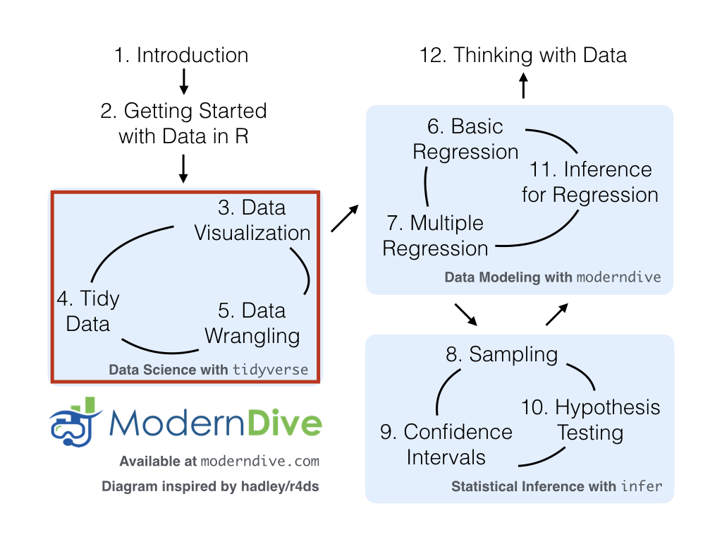 An Introduction To Statistical And Data Sciences Via R Clickhere View A Three Diagram Of The F22 Glimpse Functions We Introduced In This Chapter