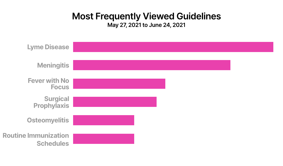 Frequently Viewed Guidelines