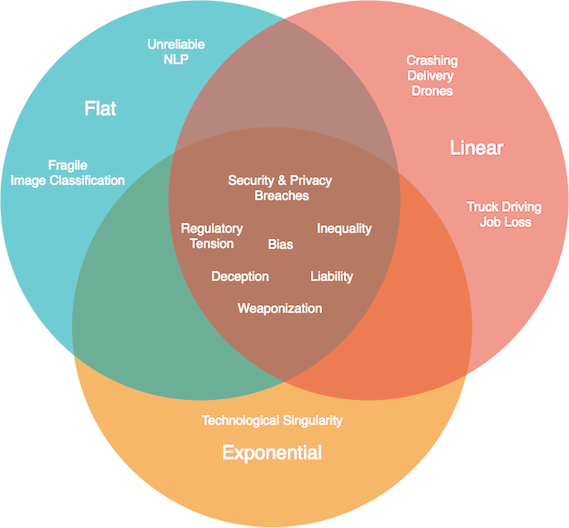 """Three circles form a venn diagram. One circle represents flat advancement, another circle represents linear advancement and a third circle represents exponential advancement. The circle labeled """"Flat"""" contains """"Unreliable NLP"""" and """"Fragile Image Classification"""". The circle labeled """"Linear"""" contains """"Crashing Delivery Drones"""" and """"Truck Driving Job Loss"""". The circle labeled """"Exponential"""" contains """"Technological Singularity"""". The region where all three circled overlap contains """"Security & Privacy Breaches"""", """"Bias"""", """"Regulatory Tension"""", """"Inequality"""", """"Deception"""", """"Liability"""", and """"Weaponization""""."""