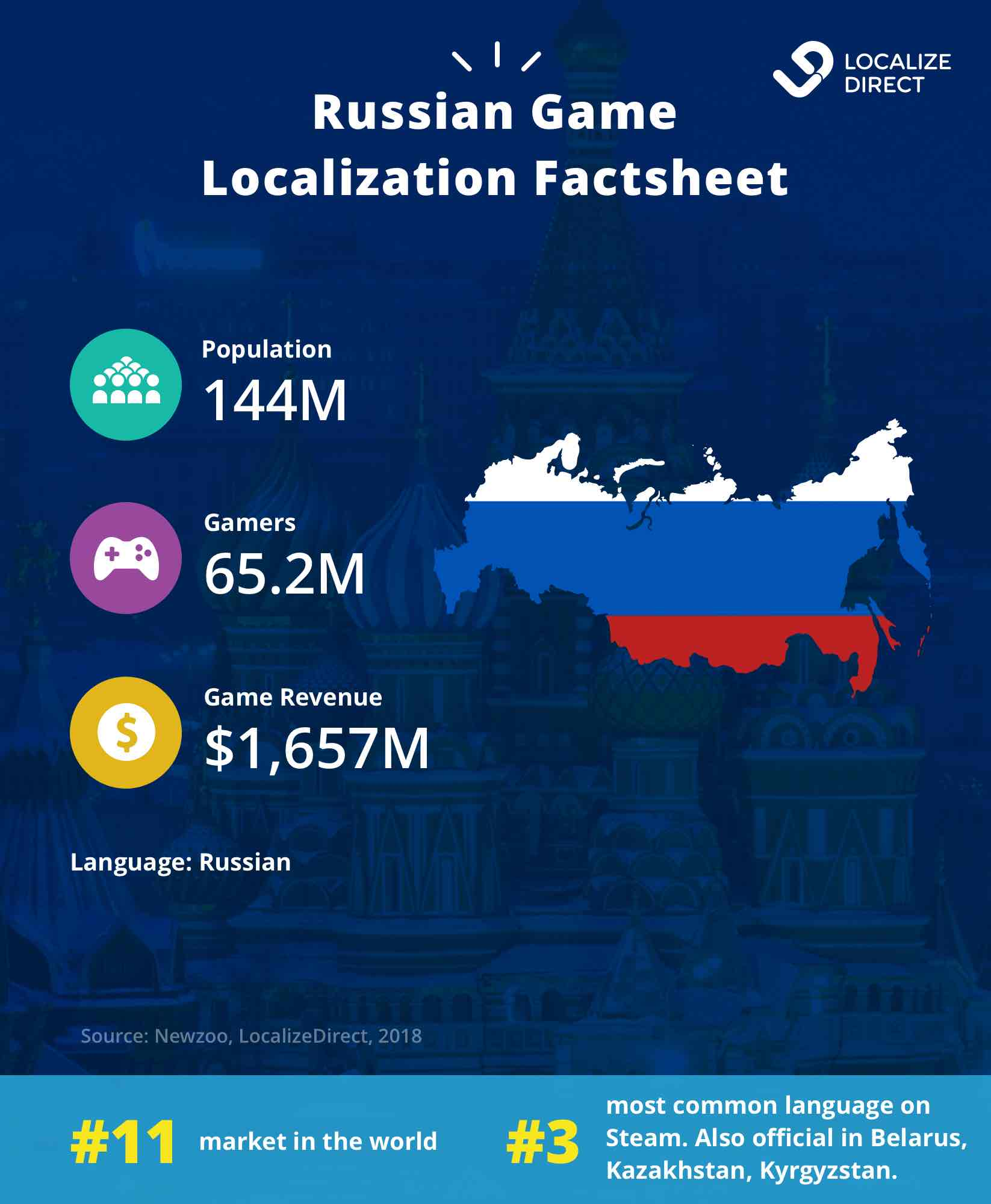 Russia's games market data: population, language, gamers, revenue 2018