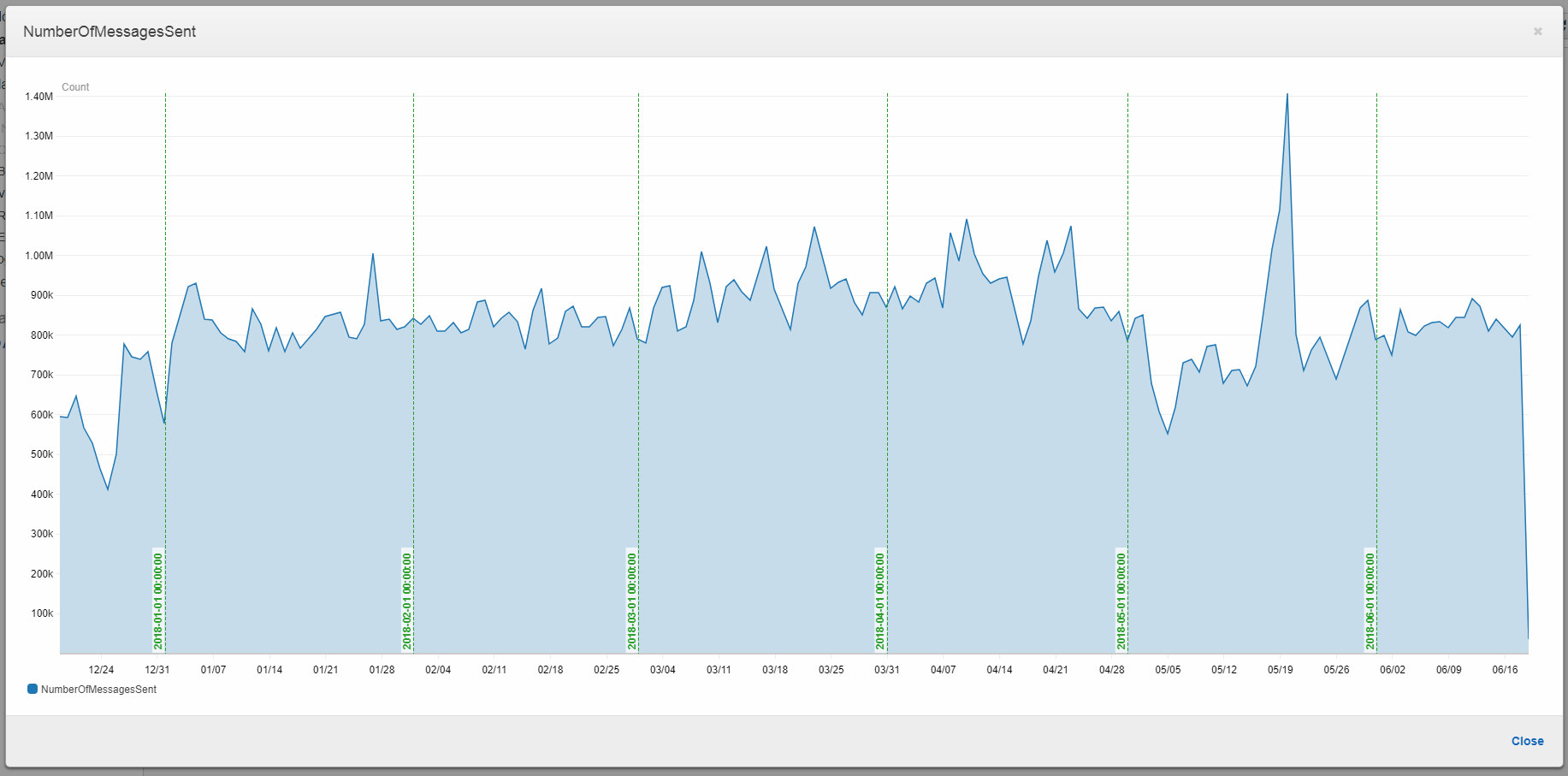 CloudWatch metrics showing how busy the image processing is