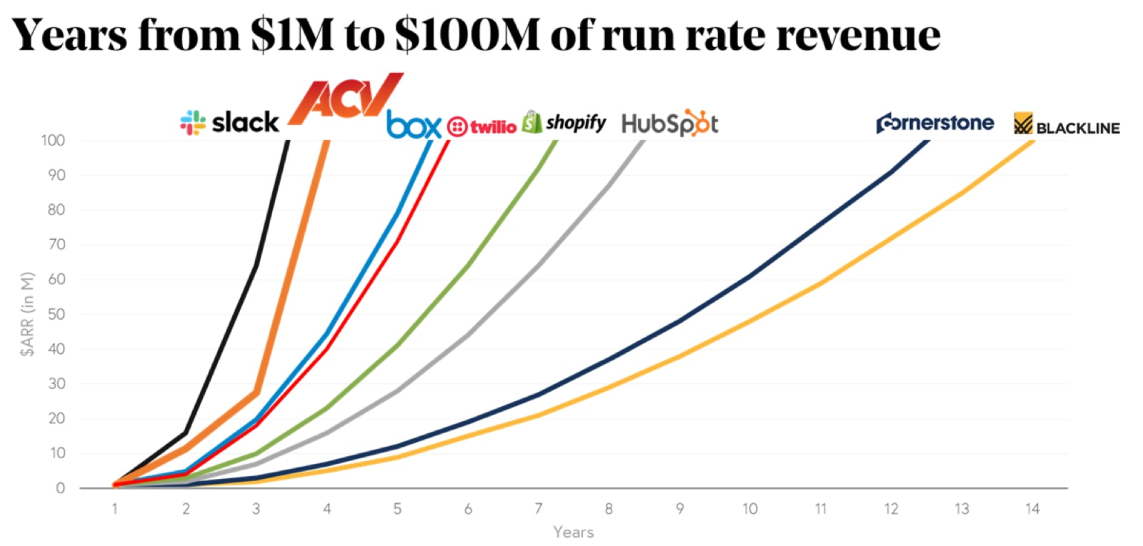 Chart of Years from $1M to $100M of run rate revenue