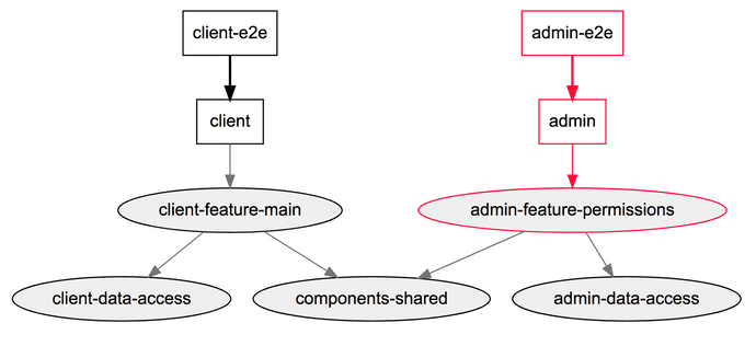 Angular Nx Dependency Graph