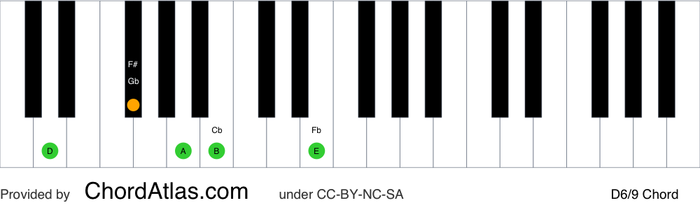 Piano chord chart for the D sixth/ninth chord (D6/9). The notes D, F#, A, B and E are highlighted.