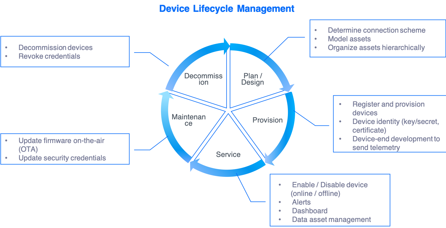 Device Lifecycle Management Screenshot