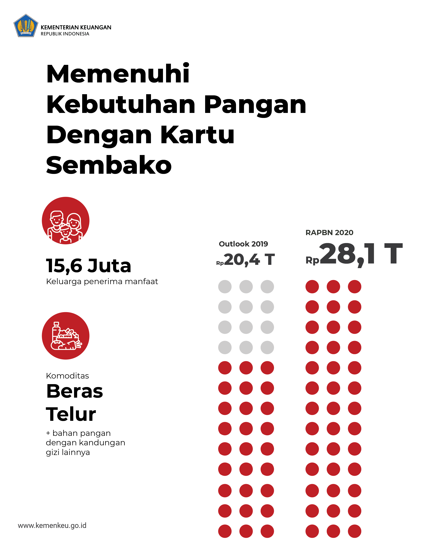 Infografis RAPBN 2020