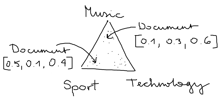 topic-model
