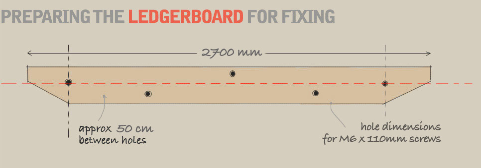 A diagram demonstrating how to prepare the ledger board for mounting onto a wall