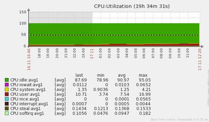 Active MQ CPU