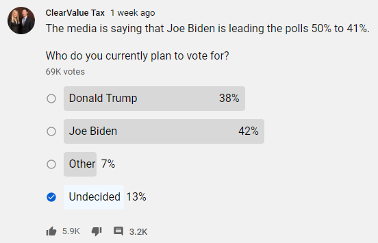 Current YouTube ClearValue Tax poll results for the presidential race