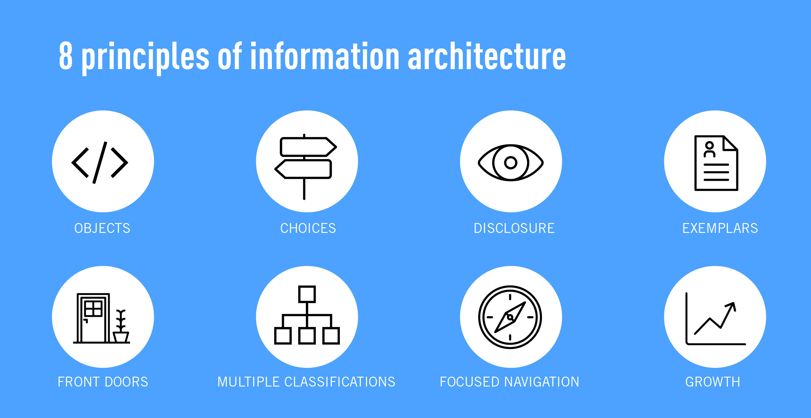 The 8 principles of information architecture in UX design