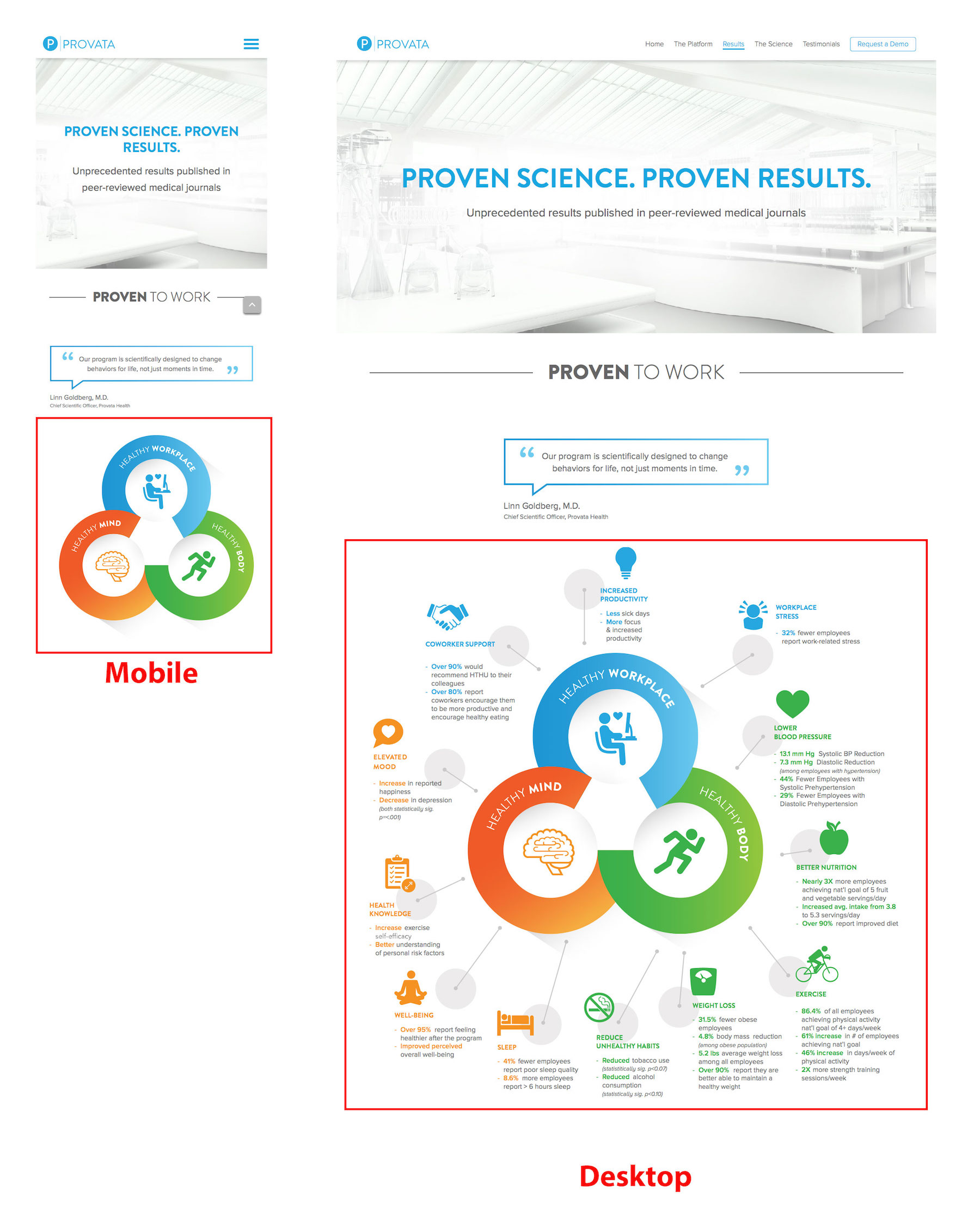 The Provata Results Graphic as displayed on mobile (left) and desktop (right).