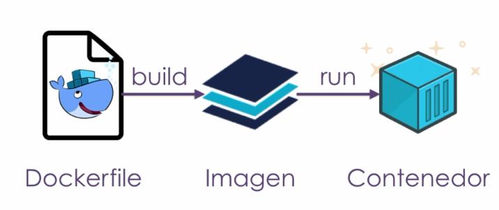 Flujo de construcción de imágenes y contenedores en Docker