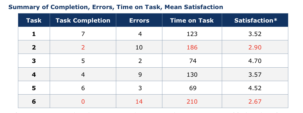 Example of a usability test report
