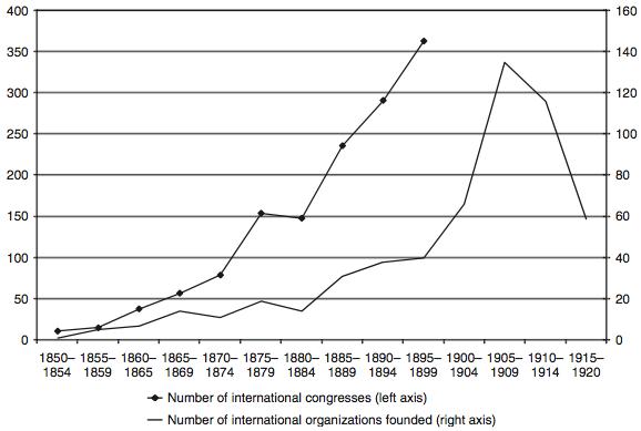 The rise of the international scientific community 1850-1920 - Cambridge Economic History Vol. 2