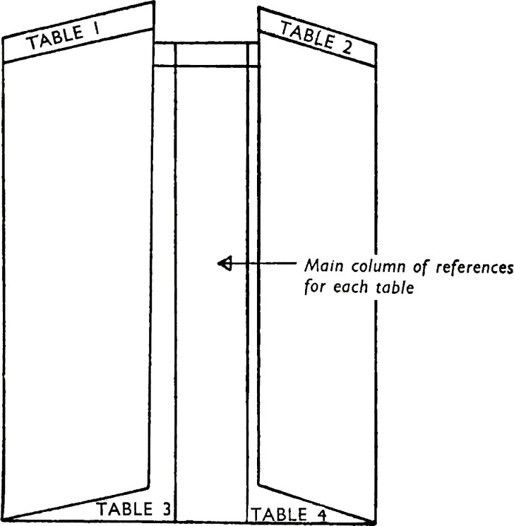 Card with 4 different tables that reference a main column of references in the middle by folding the paper to align with the reference.