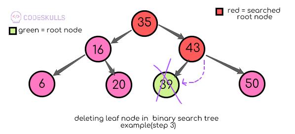 Binary search tree deletion