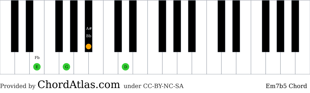 Piano chord chart for the E minor seventh flat five chord (Em7b5). The notes E, G, Bb and D are highlighted.