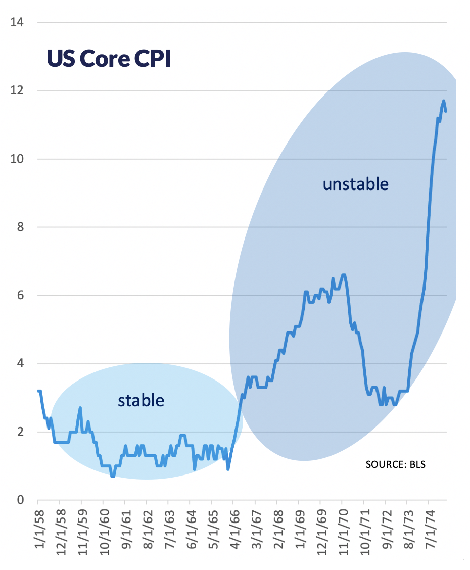 Line graph showing U.S. Core CPI through stable (60s) and unstable periods (70s and beyond).