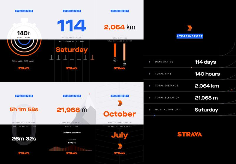 Strava 2019 — #YEARINSPORT