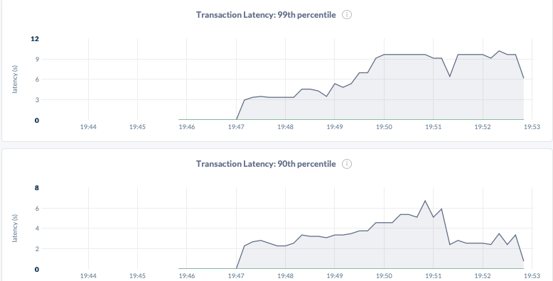 DB Console Transaction Latencies