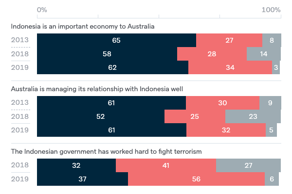 Attitudes to Indonesia - Lowy Institute Poll 2020